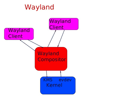 Официально вышел Wayland 1.0 (замена X11)