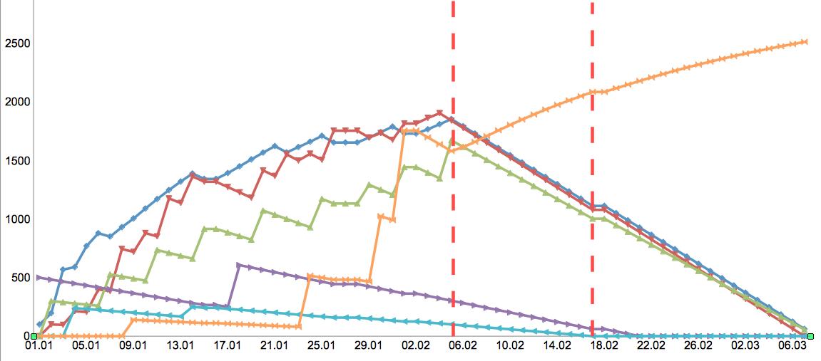 Определение веса значимости пользователей по отношению друг к другу на основании их действий (Tarantool+Lua)