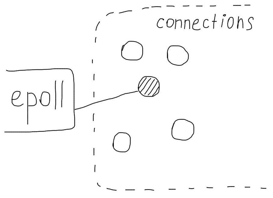 Оптимизация nginx