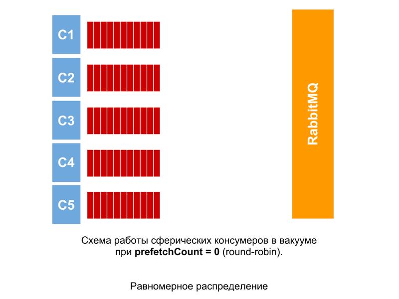 Оптимизация обработки сообщений в RabbitMQ