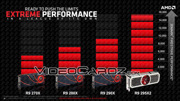 Опубликованы подробные сведения о 3D-карте AMD Radeon R9 295X2 8 GB (Vesuvius)
