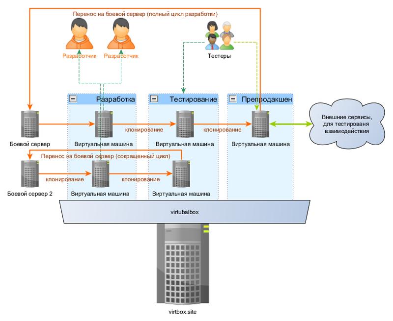 Опыт использования виртуализации на VirtualBox
