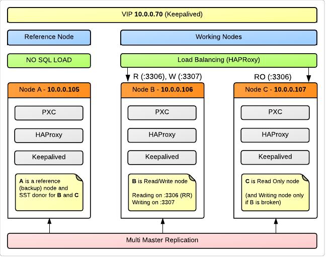 Опыт перехода на Percona XtraDB Cluster