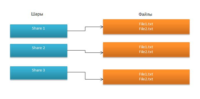 Организация шаринга файлов в приложении на С#