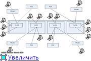 Осенняя школа по программно конфигурируемым сетям и реализация в домашних условиях