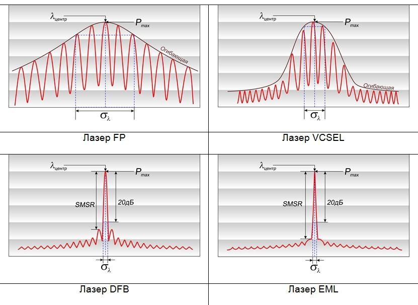 Типичные спектры лазерных излучателей различных типов