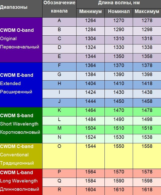 Длины волн оптических трансиверов CWDM