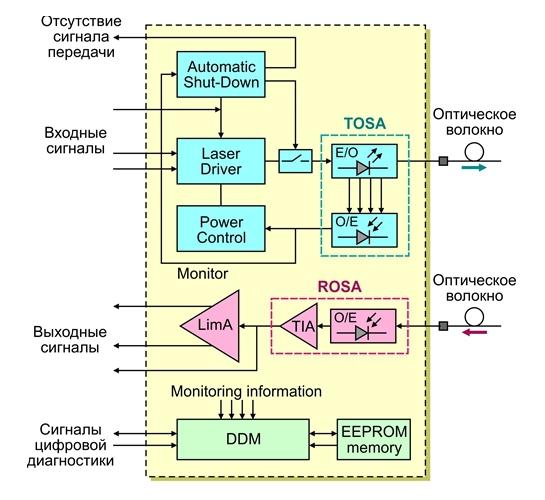 Структурная схема сменного оптического трансивера