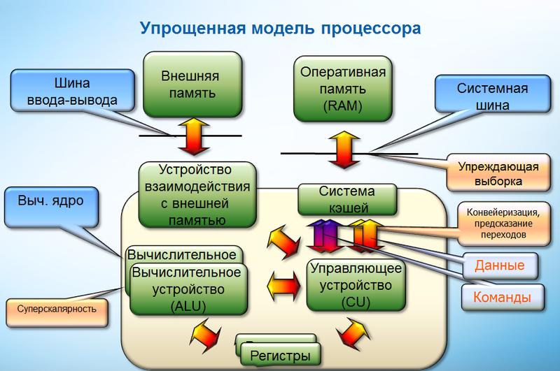 Основные проблемы влияющие на производительность вычислительного ядра и приложения и методы их решения компилятором