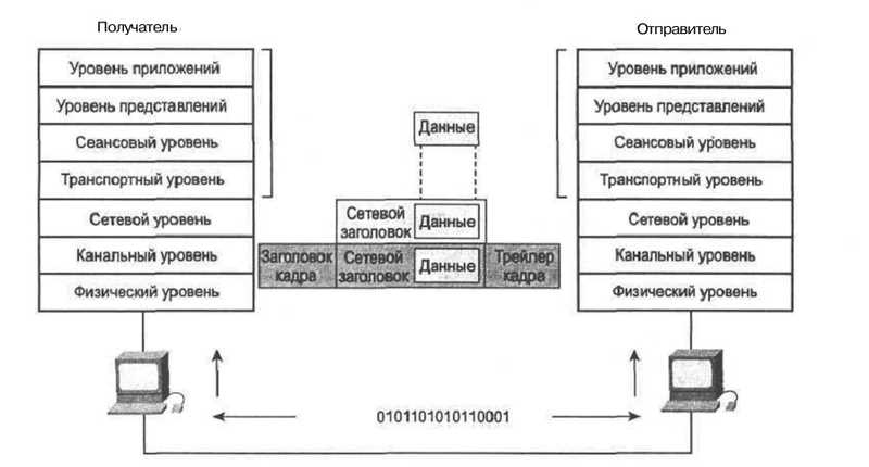 Основы IP телефонии, базовые принципы, термины и протоколы