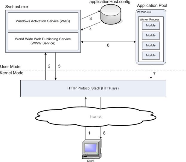 Основы архитектуры IIS, или запросопровод для ASP.NET