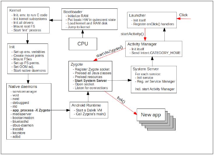 Основы безопасности операционной системы Android. Native user space, ч.1