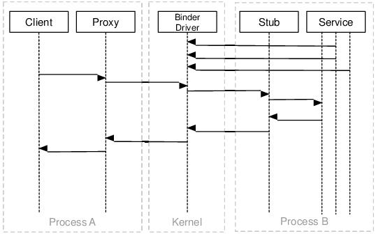 Основы безопасности операционной системы Android. Безопасность на уровне Application Framework. Binder IPC