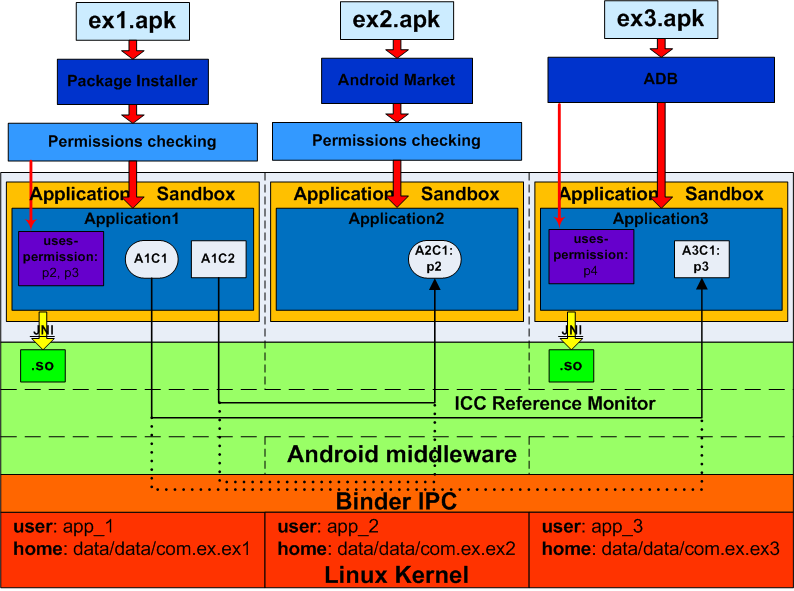 Основы безопасности операционной системы Android. Уровень ядра