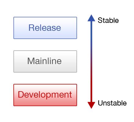 Основы использования бранчинга для параллельной разработки