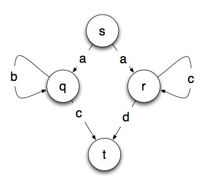 Основы теории вычислительных систем: машина конечных состояний