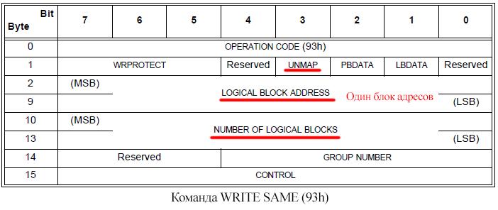 Основы тонкого выделения томов на системах хранения (или юбилей 3PAR thin provisioning)