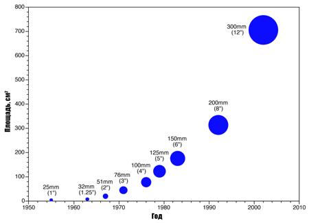 Особенности перехода с 300 мм на 450 мм кремниевые пластины