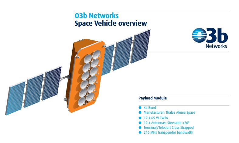 Осталось 27 дней до вывода на орбиту первого спутника O3b