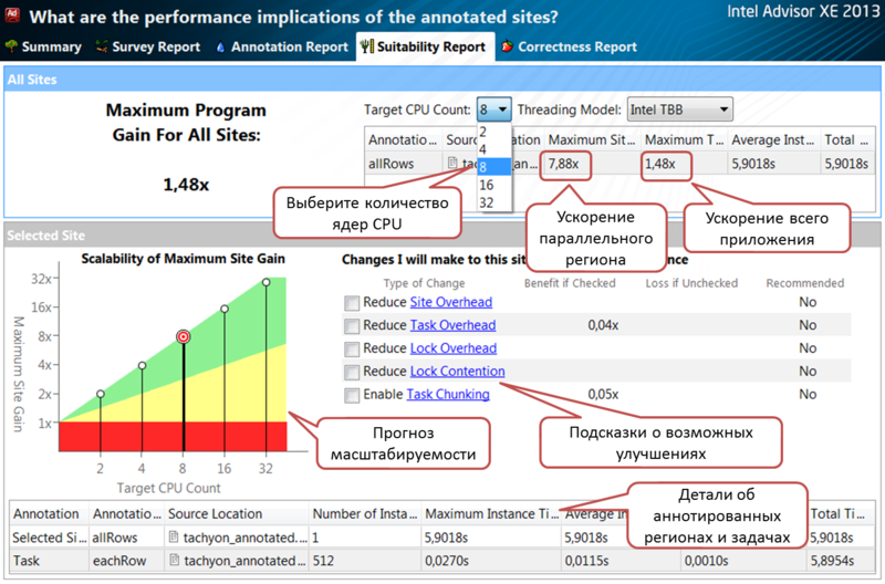 От последовательного кода к параллельному за пять шагов c Intel® Advisor XE