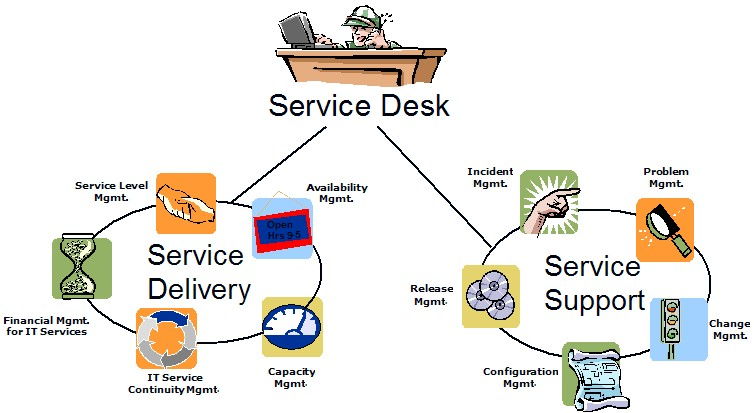 itil help desk presentation Its most current version, itil 2011, consists of five core publications, including service strategy, service design, service transition, service operation and continual service improvement this guide provides a comprehensive explanation of incident management, a critical process within the service operations book.