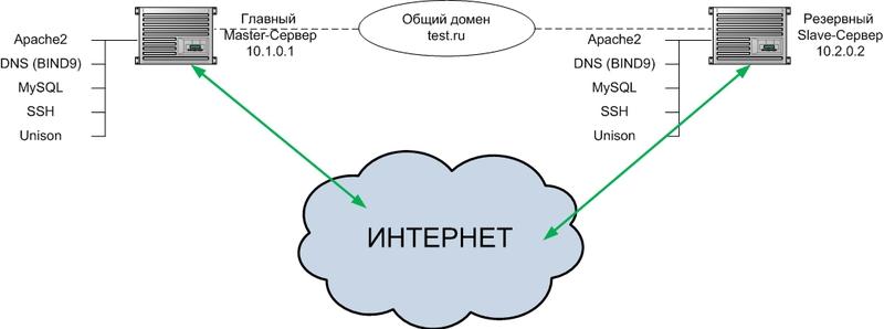 Отказоустойчивая архитектура из двух веб серверов на примере Debian Squeeze