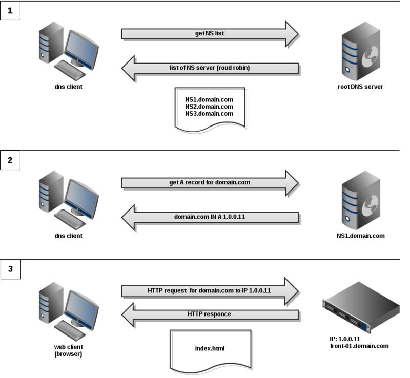 Отказоустойчивость на базе DNS