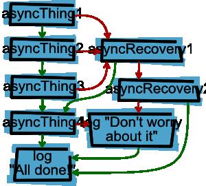 Отладка асинхронного JavaScript с помощью Chrome DevTools