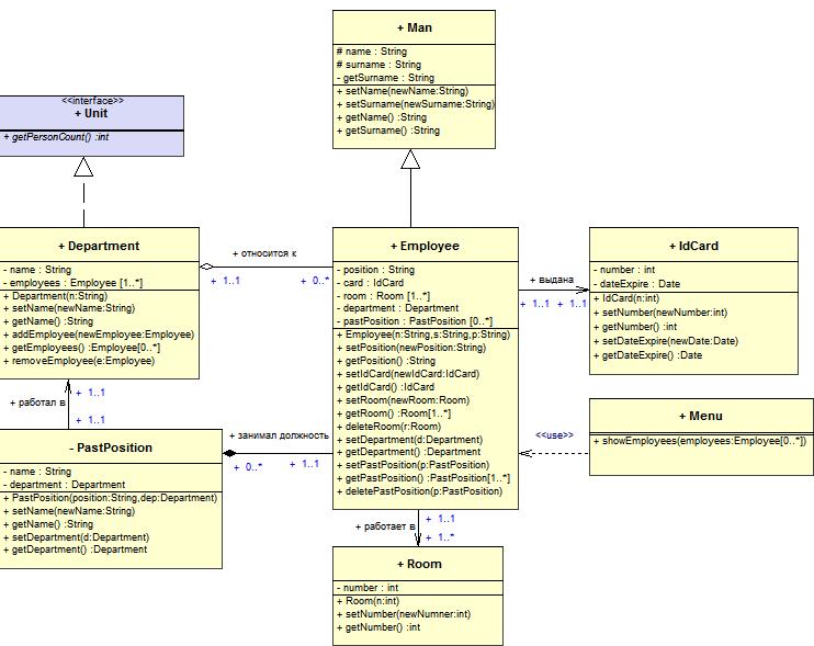 диаграмма классов проектирование информационных систем