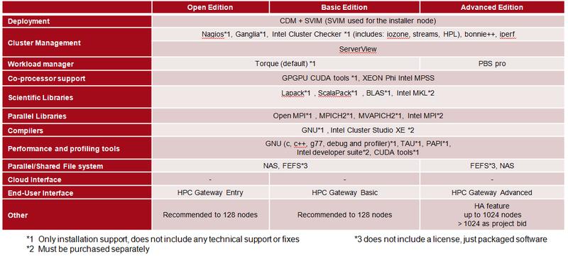 Пакет HCS для вычислительных кластеров Fujitsu HPC Cluster Suite