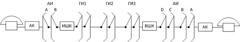 Перевод аналоговых АТС сразу в IMS