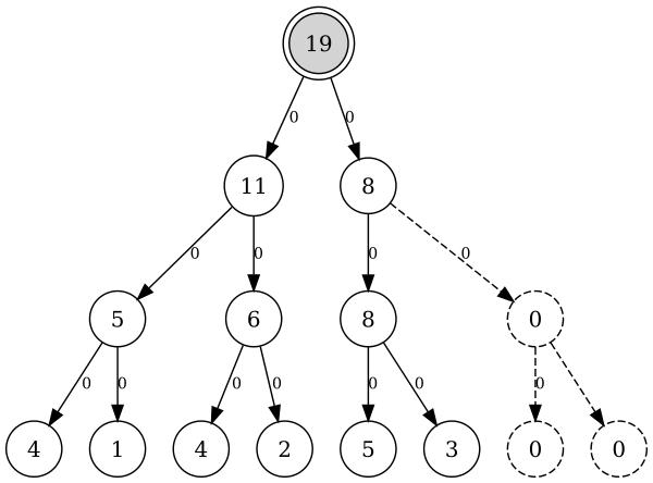 Персистентное дерево отрезков, версия 0