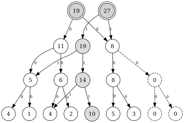 Персистентное дерево отрезков, версия 1 (A[3]=10)