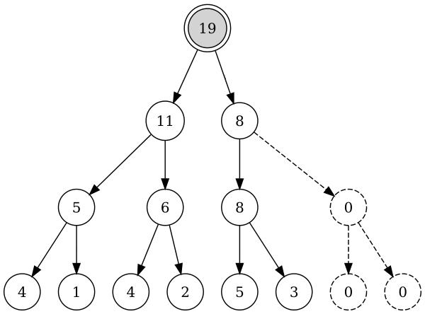 Дерево отрезков для массива [4, 1, 4, 2, 5, 3]