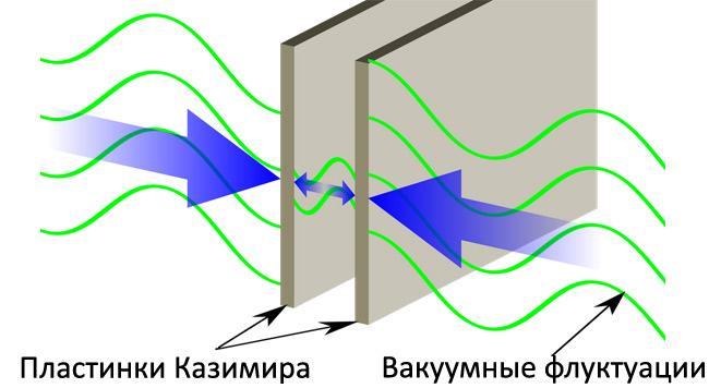 Первый чип для измерения силы Казимира