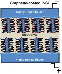 Первый кремниевый ионистор: революция в электропитании мобильных устройств