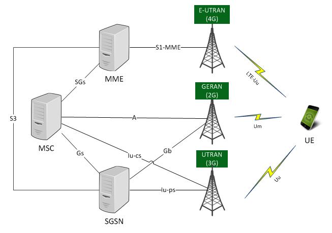 Первый шаг на пути к голосу в LTE — Circuit Switch FallBack