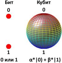 Первый высокоуровневый язык программирования для квантовых компьютеров