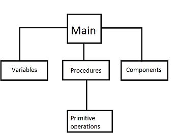 Пишем свой интерпретируемый шестнадцатиричный язык программирования для QR кодов