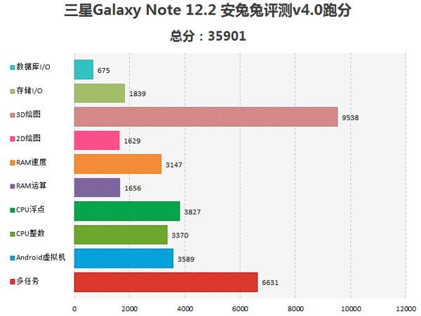 Производительность планшета Samsung Galaxy Note 12.2 в AnTuTu Benchmark
