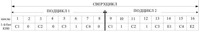 Плезиохронная цифровая иерархия и поток E1