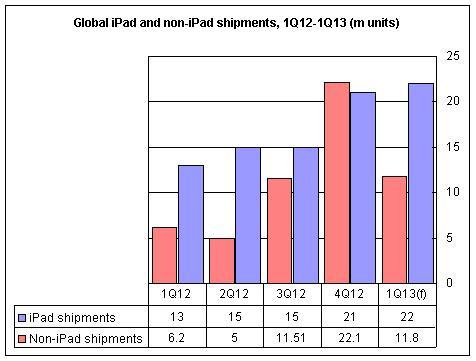 По сравнению с первым кварталом 2012 года ожидается рост на 75,8%