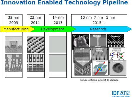 По следам IDF: в будущем году Intel освоит нормы 14 нм