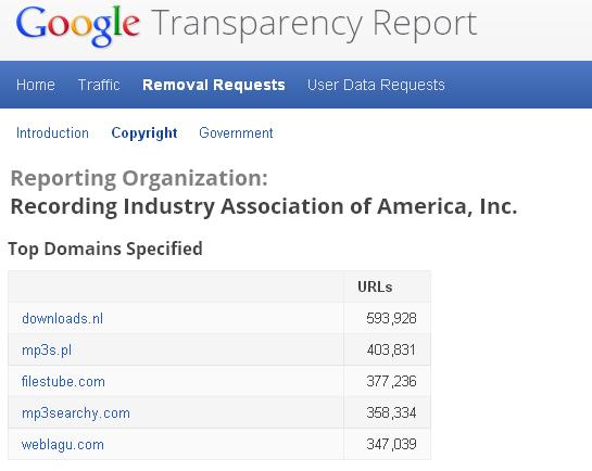 По запросу RIAA Google удалил из выдачи уже 10 миллионов ссылок