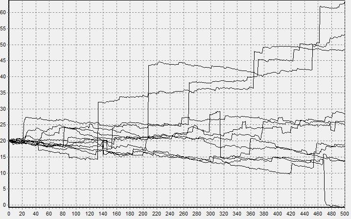 Почему с нормальным распределением не все нормально