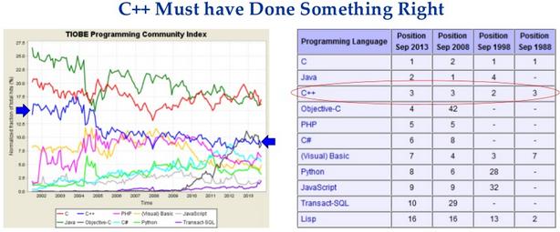 Почему Ваза утонул, а С++ всё ещё на плаву