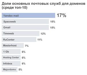 Почта для домена. Топ 10
