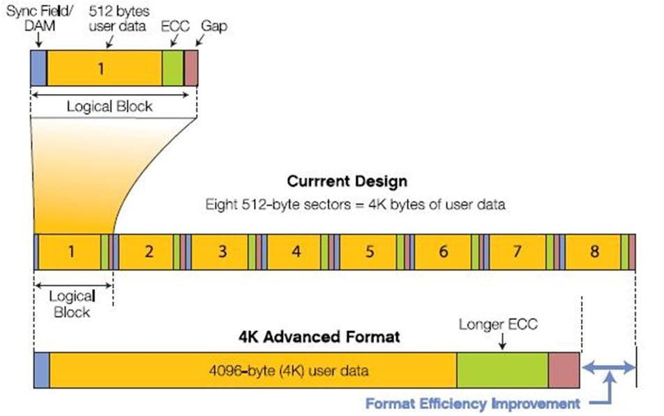 Поддержка Advanced Format — оптимальная работа с дисками высокой емкости