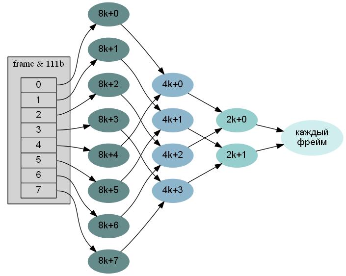 Поддержка USB в KolibriOS: что внутри? Часть 2: основы работы с хост контроллерами