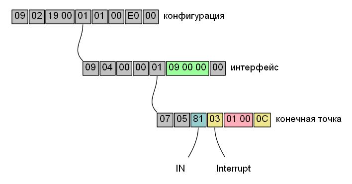 Поддержка USB в KolibriOS: что внутри? Часть 6: драйвер хабов